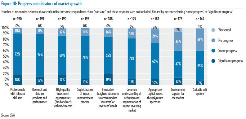 Annual%20Survey%202017_Figure%2010_Progress%20on%20indicators%20of%20market%20growth.PNG