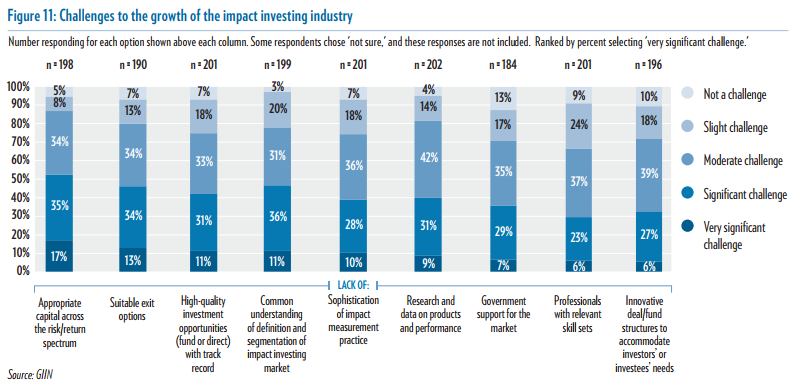 what you need to know about impact investing the giin