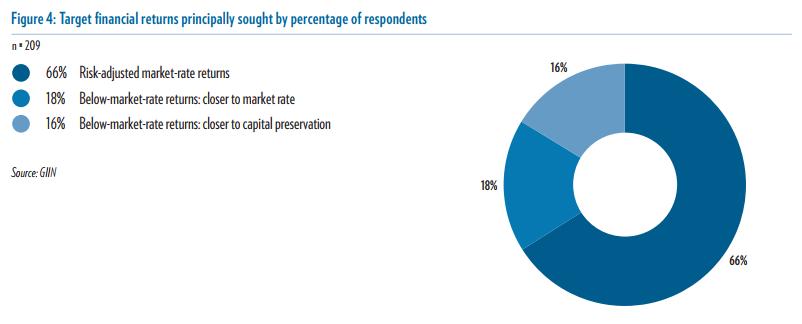 Annual%20Survey%202017_Figure%204_Target%20Returns.PNG