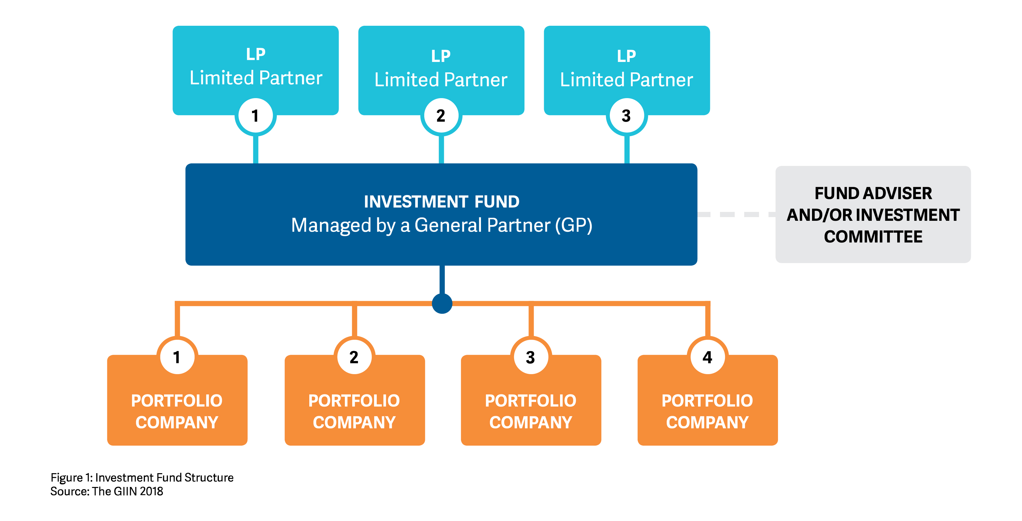 Designing an Impact Investing Fund | The GIIN
