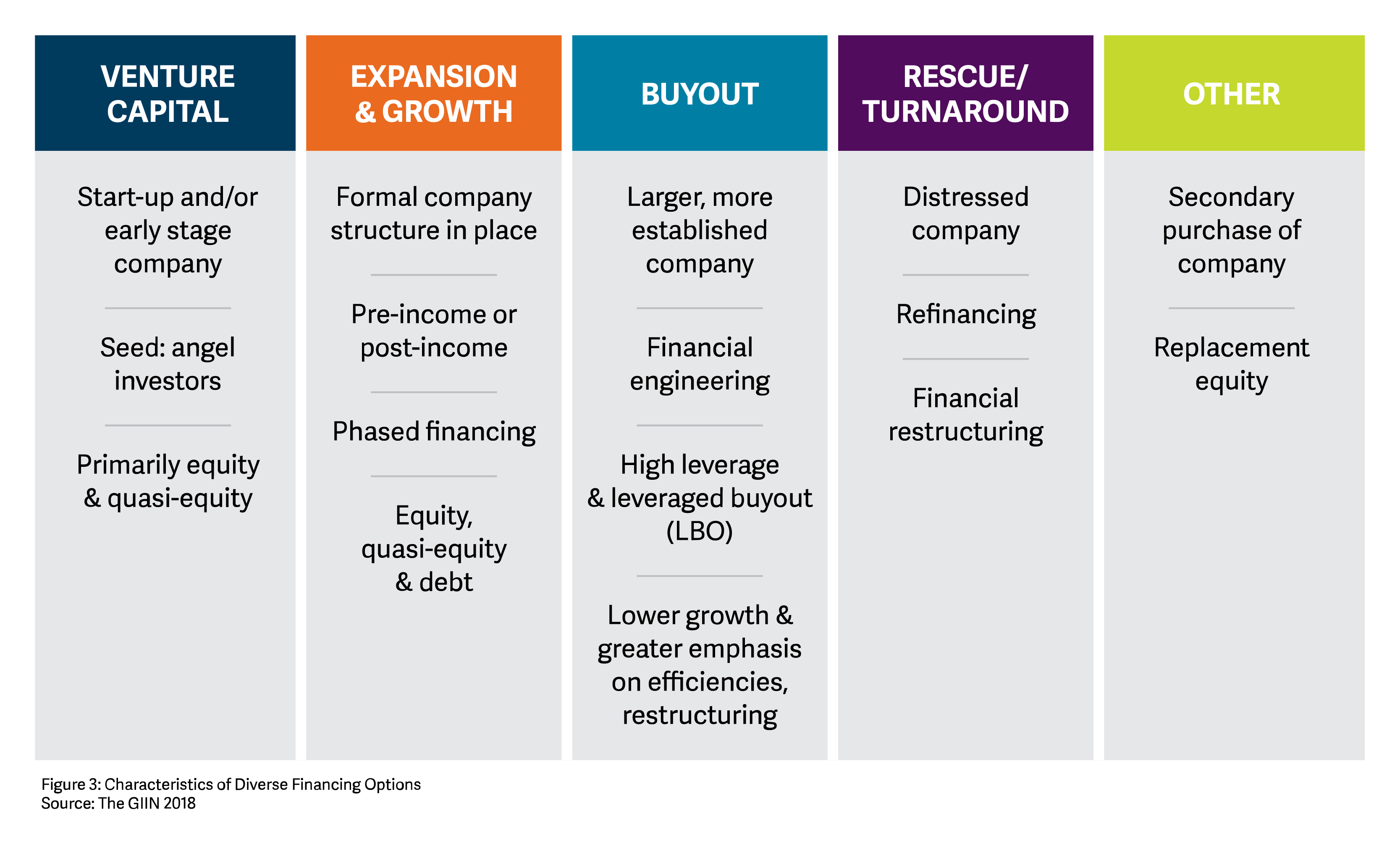 Developing a Private Equity Fund Foundation and Structure