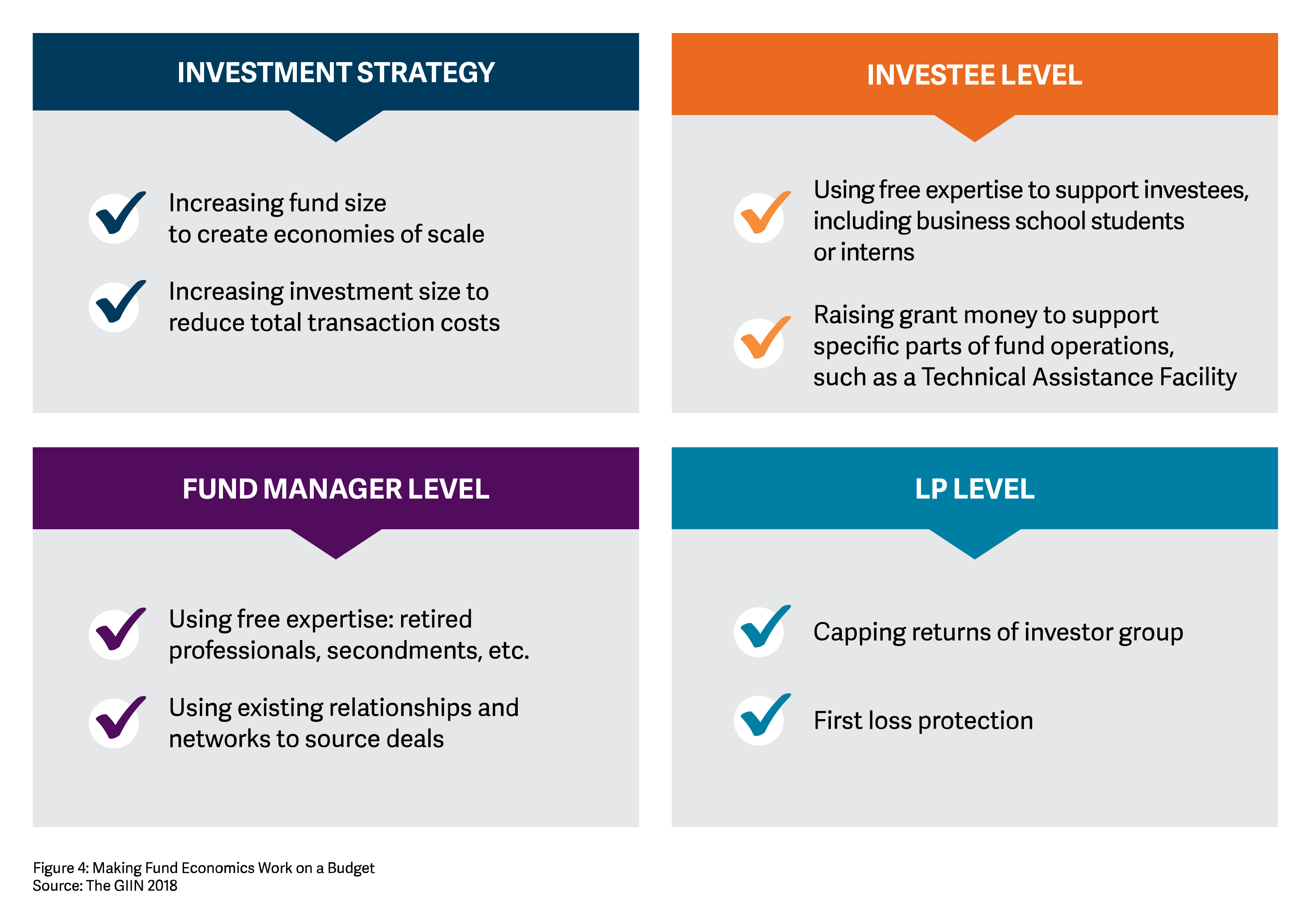 Develop an Economic Model | The GIIN