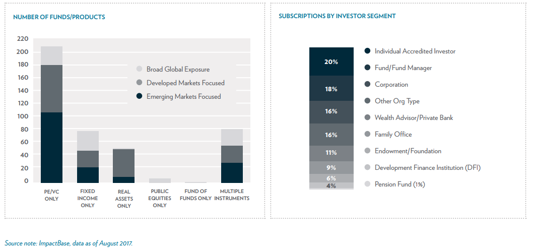 What You Need to Know about Impact Investing | The GIIN